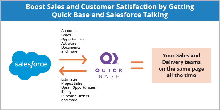 Quick Base and Salesforce Talking