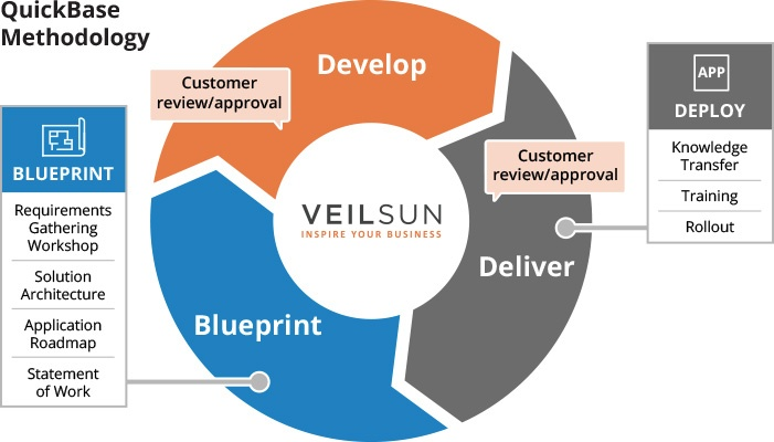 Cloud app development solutions company veilsun quick base cloud app development methodology blueprint malvernweather Images